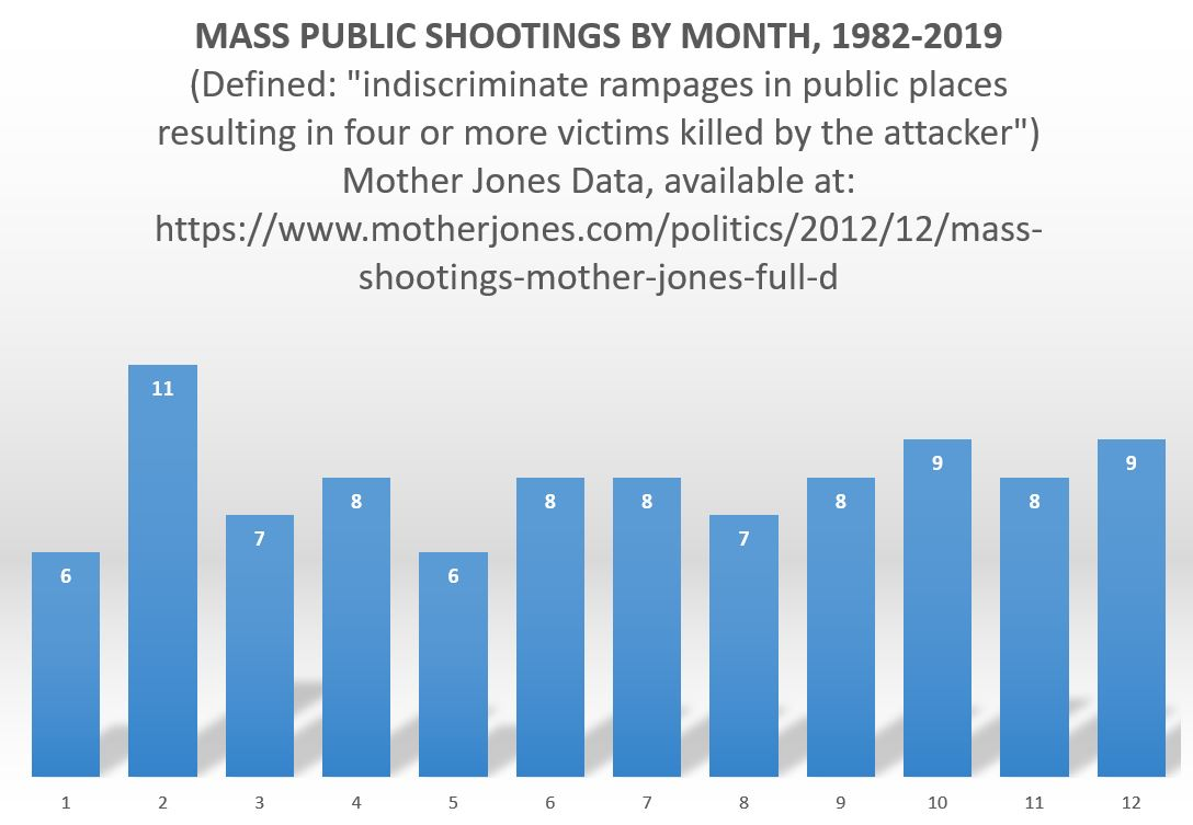 Mass Shootings by Month Corrected